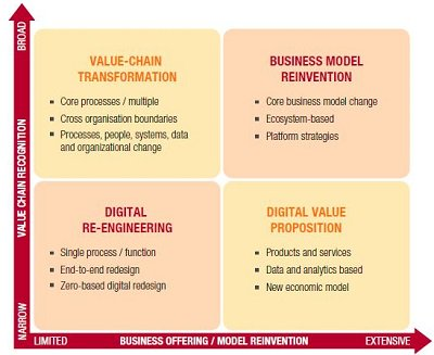 "Mapping Digital Initiatives -The ""What"" of Your Digital Transformation Portfolio @didiebon https://t.co/zimkXKdtuC https://t.co/bYbvV74iwU"