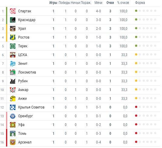 елки чемпионат рф по футболу 2015-2016 первый дивизион хотите