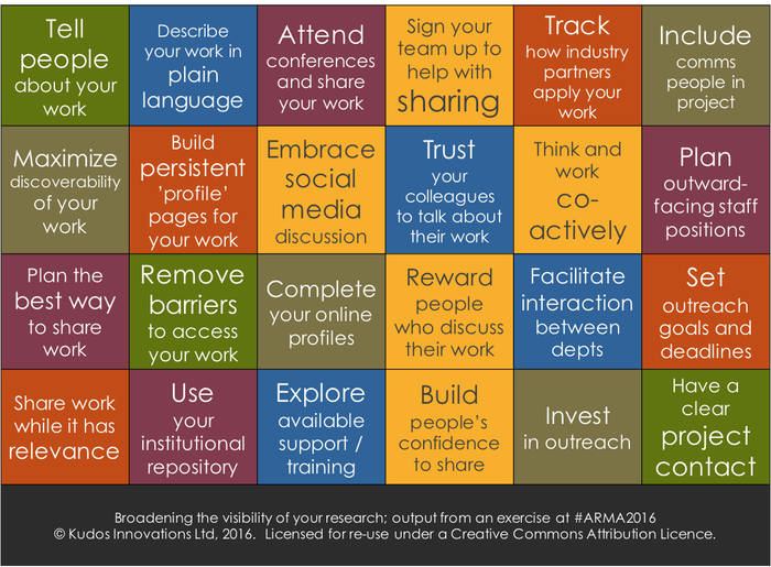 Broadening the visibility of your #research: ideas from #ARMA conf https://t.co/klCgQPLceY v @nim_perera #ecrchat https://t.co/pzt6l1UFPy