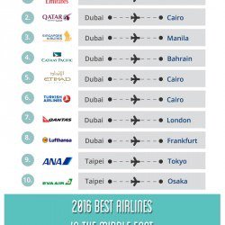 10 most popular destinations flying Skytrax World's Best Airlines 2016