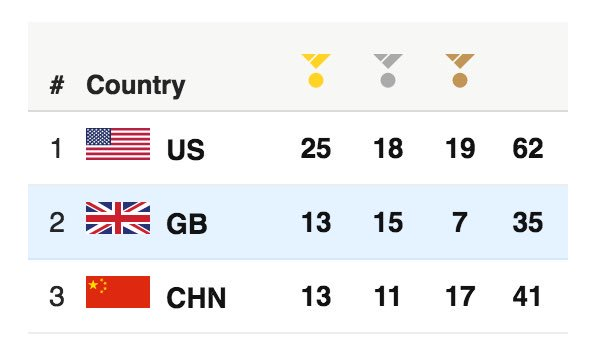 INCREDIBLE SCENES! @TeamGB go up into 2nd place on the medal table.  Population:  #GBR  64 million #CHN  1.4 billion https://t.co/FaersFeLjK
