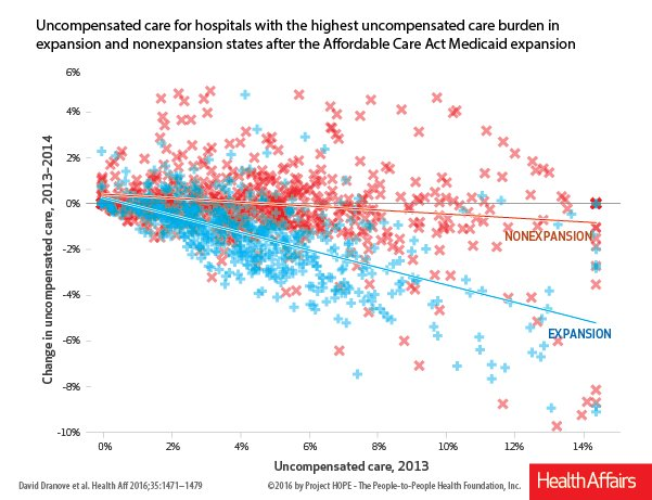 Uncompensated care decreased at hospitals in #Medicaid Expansion states  https://t.co/VGVZxY8lAi @KelloggSchool https://t.co/jWKiPu8TZM
