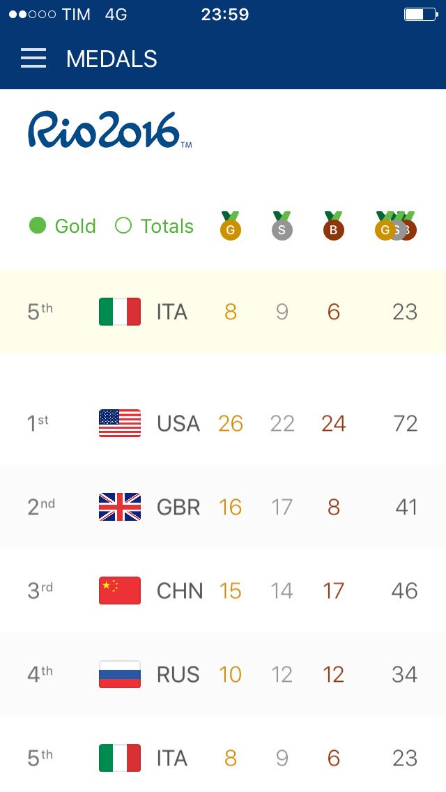 #ITA is such a little country.. and we are 5th in the World. #Rio2016 #proud https://t.co/I7dERtL4k8
