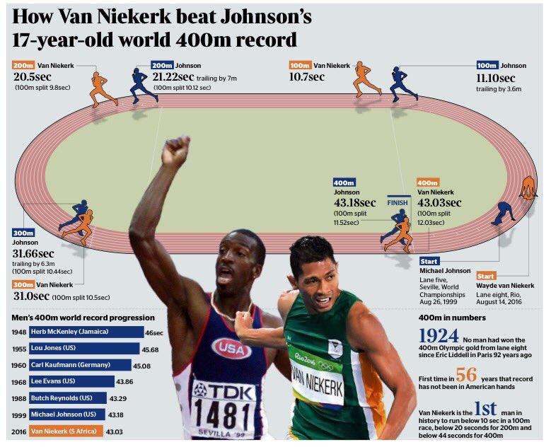 What a race between Michael Johnson and Van Niekerk would look like https://t.co/H43nABOh7x
