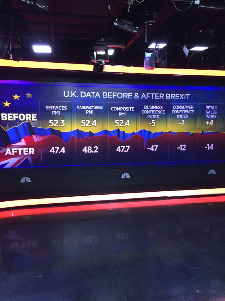 UK data before and after #Brexit @CNBC https://t.co/NWBKvnhCuh