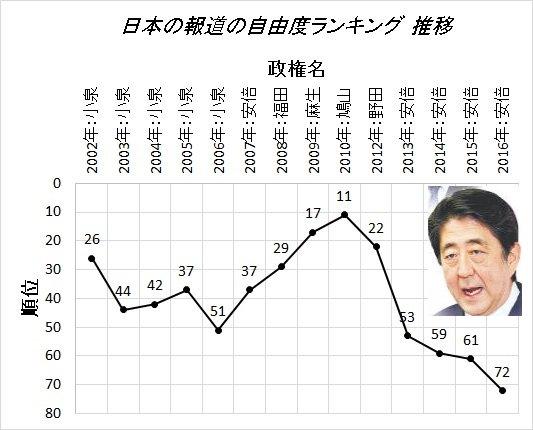 海外メディアがこぞって稲田を「極右」「歴史修正主義者」と評している中、日本のメディアだけは単に「保守…