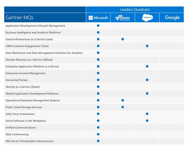 Microsoft: a Gartner cloud computing leader across IaaS, PaaS, and SaaS  https://t.co/cve3aPnbND https://t.co/XgGFqc7UzD