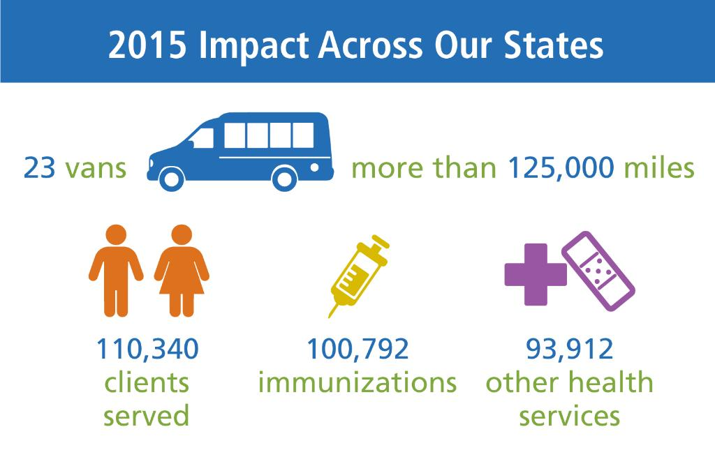 RT @HCSC: #FastFactFriday In 2015, our Care Vans provided 194,000+ #immunizations &amp ...