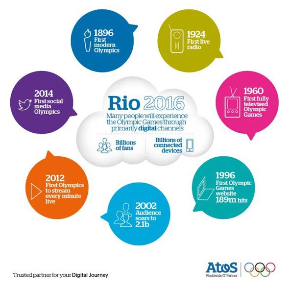 The history of popular engagement with the #OlympicGames – in one handy infographic. #Rio2016 https://t.co/ZrkSitqsAM