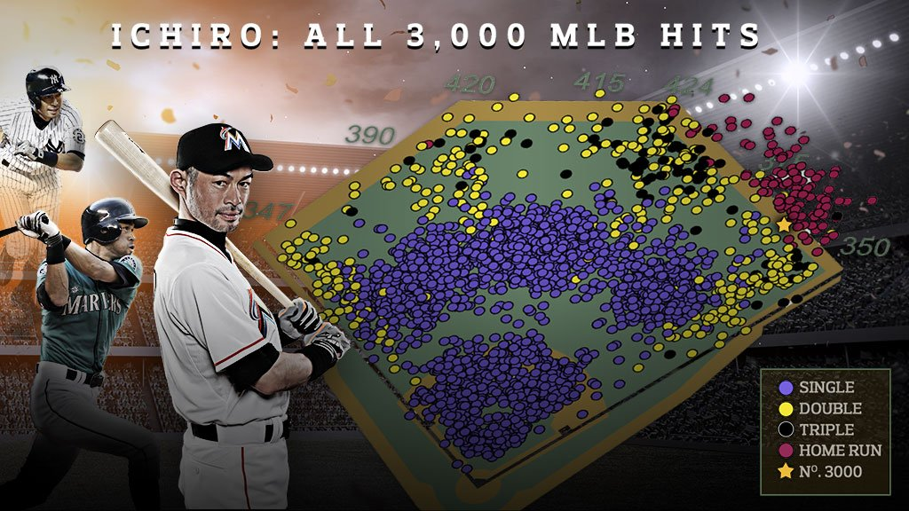 Ichiro's @MLB career spray chart … a thing of beauty. #Ichiro3000 https://t.co/bOhKfVUjK2