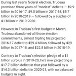Trudeau promised debt of $ 30 B over term, during the election Now says its over $100 B Can we impeach? #cdnpoli https://t.co/VTH2oBsXTh