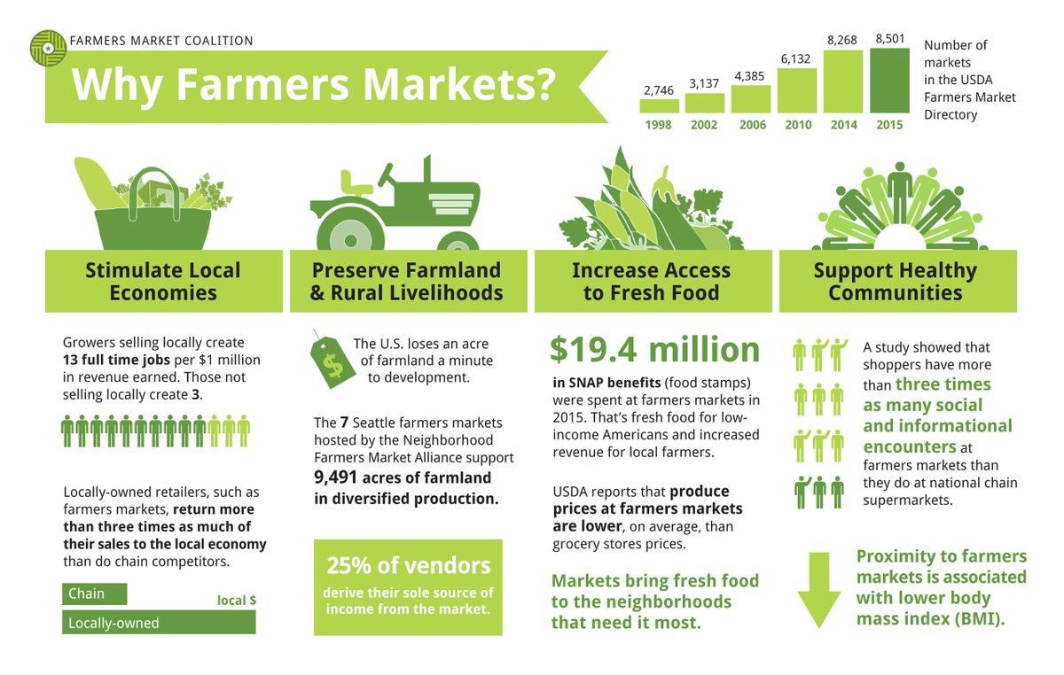 Produce prices at farmer's markets are lower on average than grocery store prices.