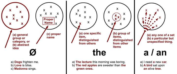 Articles: The/A/An/(-) #ESL #English #Grammar https://t.co/LAq4xT3TpM