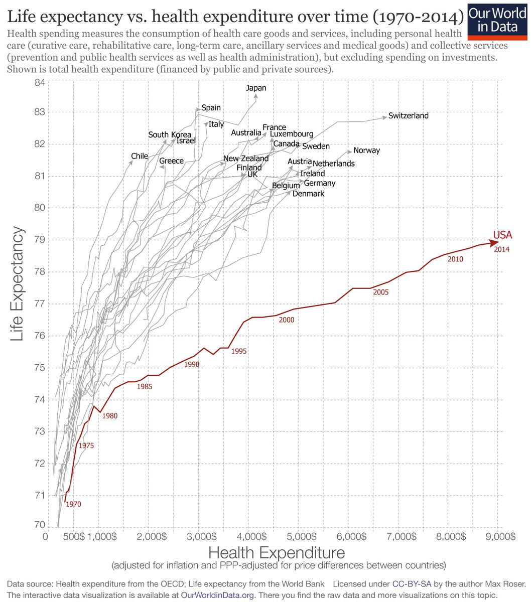 Life expectancy vs health expenditure. The US is a startling outlier, and not in a good way. https://t.co/CGsuoA61s9