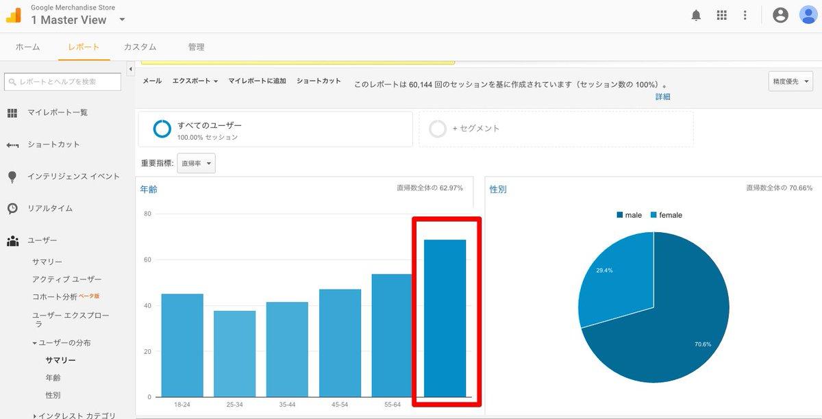 Googleアナリティクス のデモアカウントのレポートを分析してみた ~ ユーザーの分布 ~ 直帰率 / How to get business insights from Google Analytics demo account
