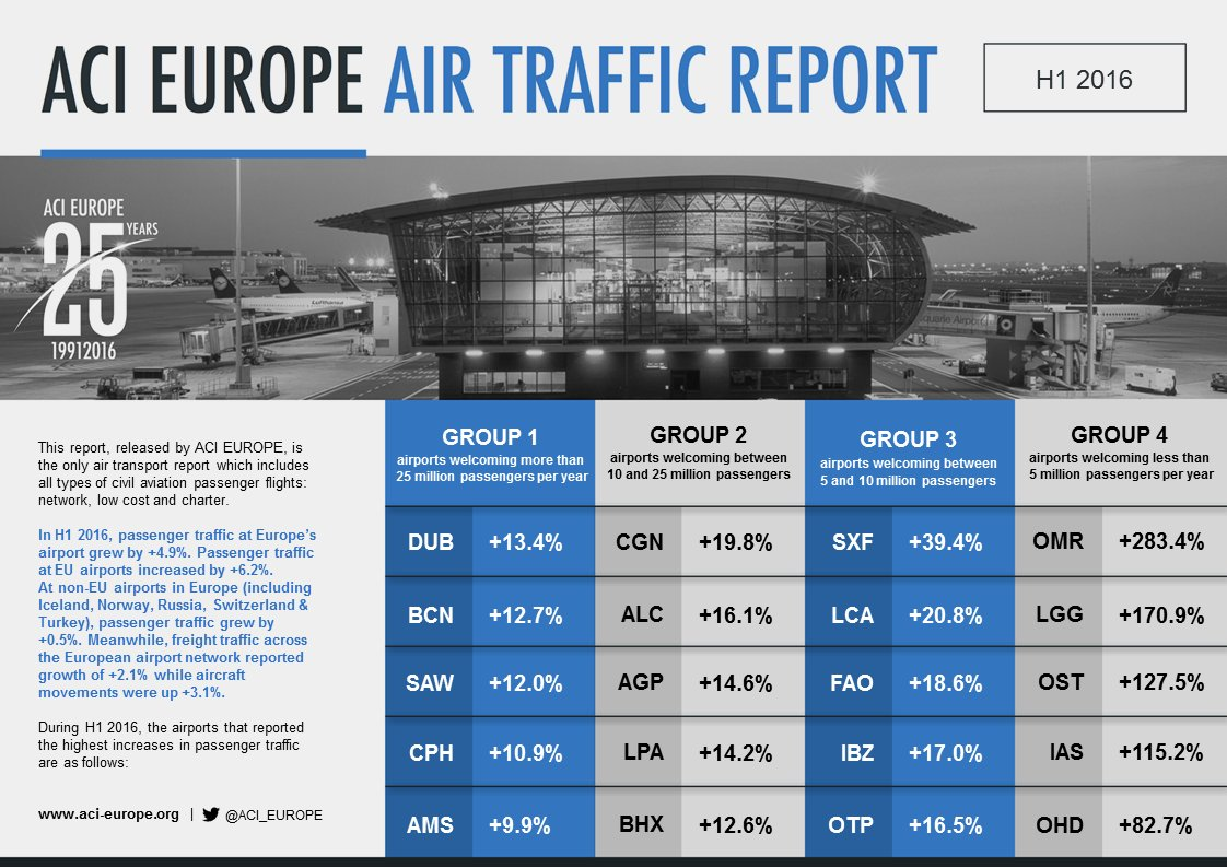 BREAKING: Airports report 4.9% traffic growth during tumultuous first half of 2016