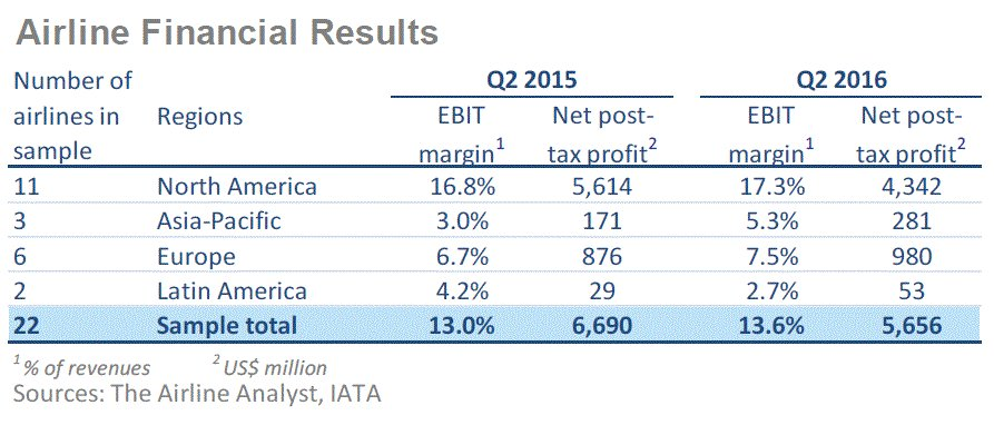 Airlines Q2 financial results show a solid quarter for industry profitability & cash flow
