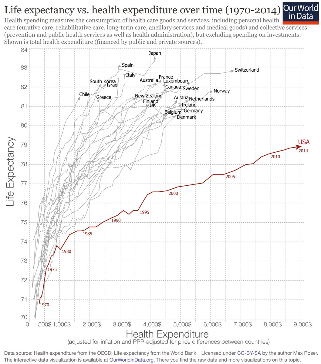 What happened to the US Health Care system in the mid-1980's?  Seems some bad choices were, and continue to be make. https://t.co/jmWbeIpeuU