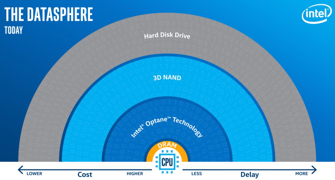 Intel's Senior VP @robcrooke on the future of #storage and #memory https://t.co/q96diGRwWh #iamintel #SSD https://t.co/XsErVSegSB