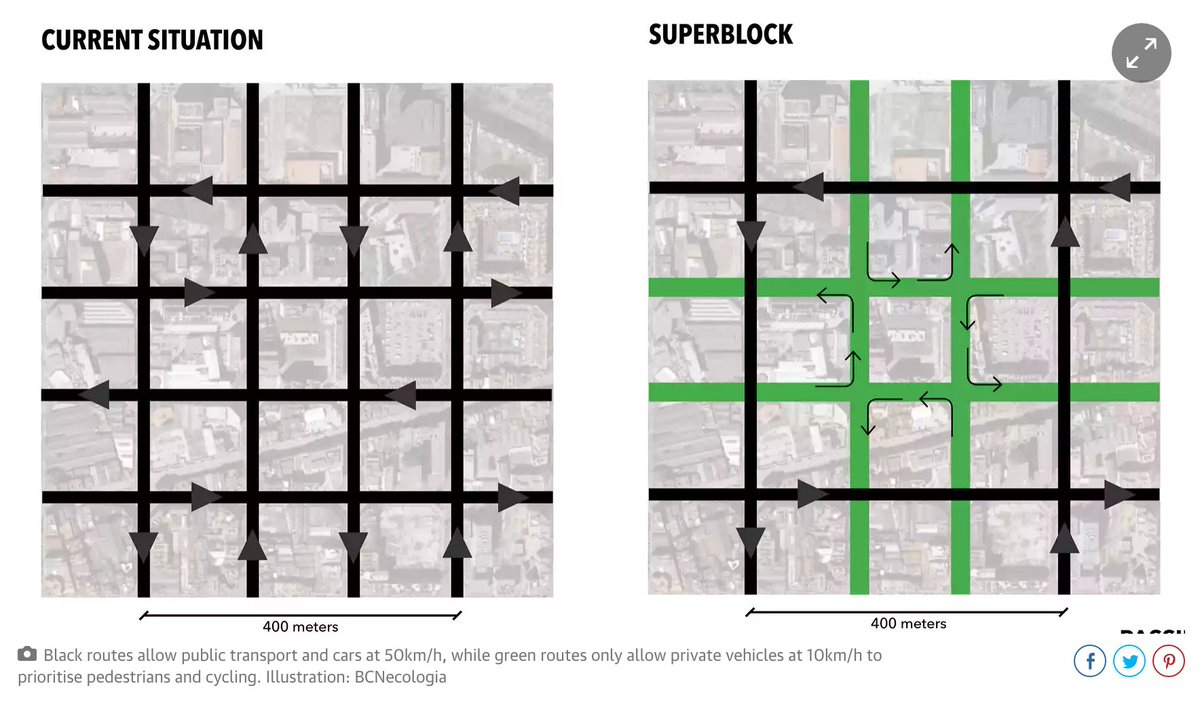 Barcelona returning almost 60% of its streets to people. Green areas will be shared streets (cars allowed at 10km/h) https://t.co/T41g1r0TXJ
