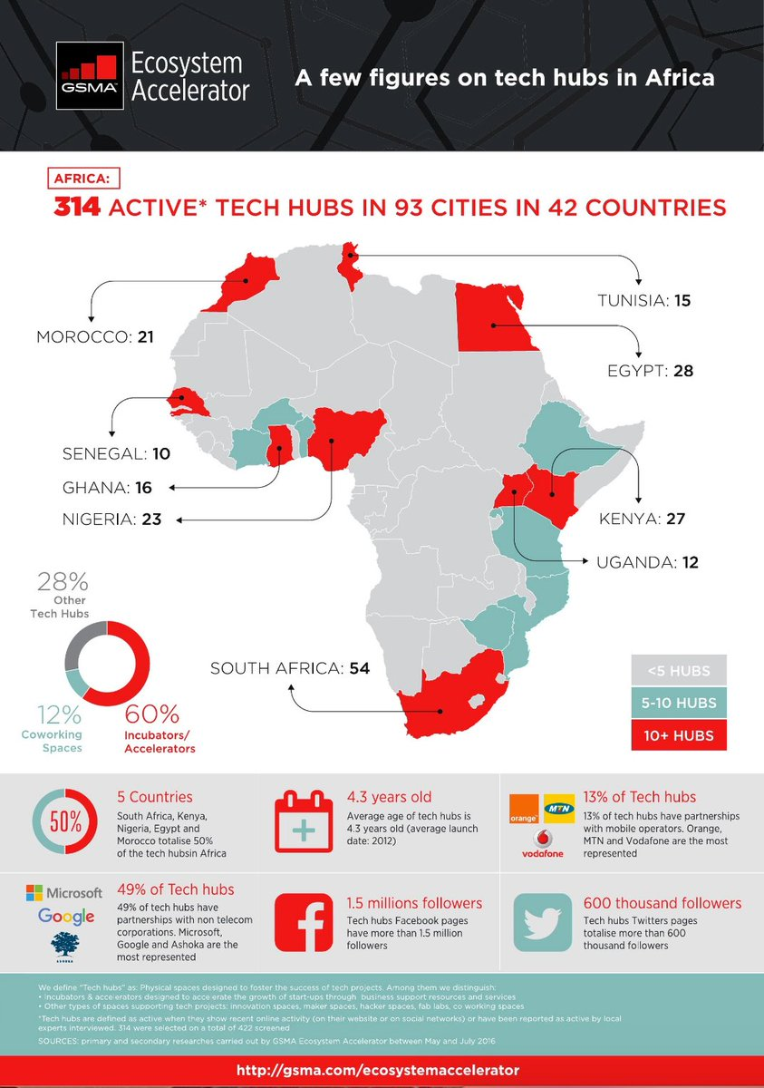 There are 314 active tech hubs in Africa - more in GSMA Ecosystem accelerator report https://t.co/lILPSyOgUF https://t.co/19xrX64vpI