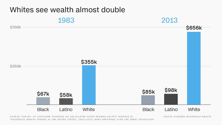 It could take 228 years for black families to accumulate the same amount of wealth as whites
