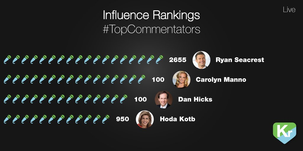 Here are the most Influential commentators this #Olympics season. @RyanSeacrest @hodakotb @DanHicksNBC @carolynmanno https://t.co/pQE7UXhyz4
