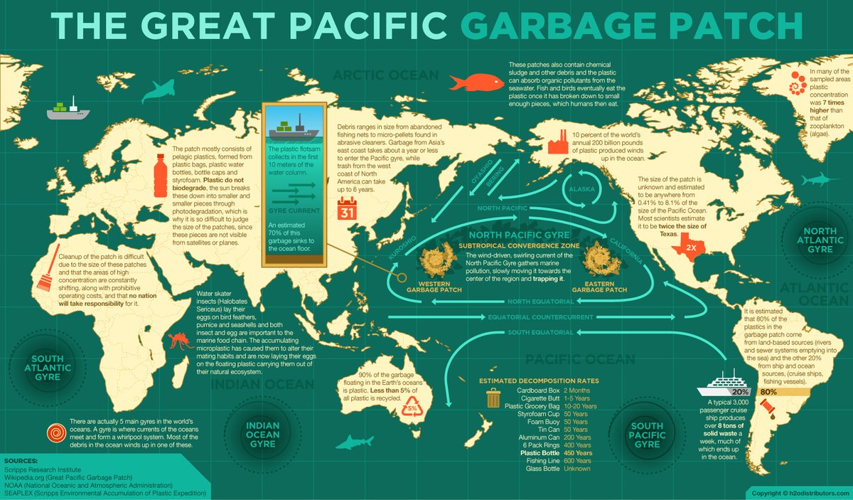 Did you know that 90% of the garbage floating in the Earth's oceans is plastic? RT @OECD_ENV #plasticpollution https://t.co/oQdEvj7oNc
