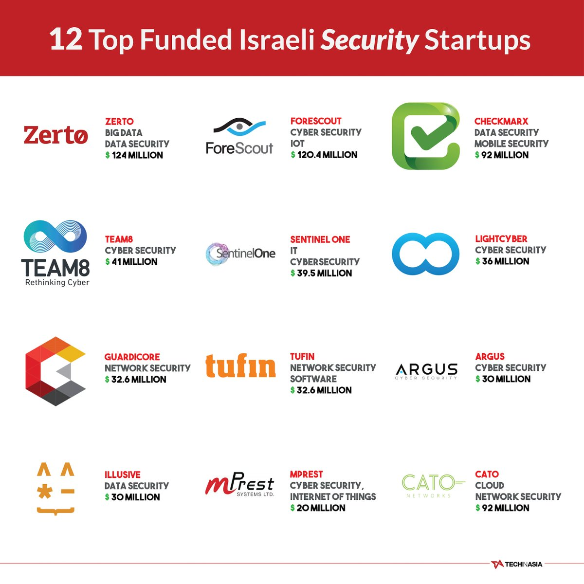IT Security has always been a strong suit amongst Israel's startups. How many of these companies do you know? https://t.co/VVbIiu28dD