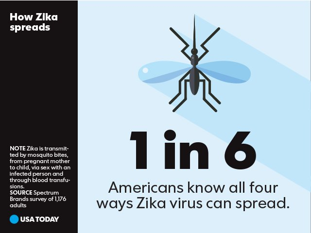 Time to get informed about Zika.