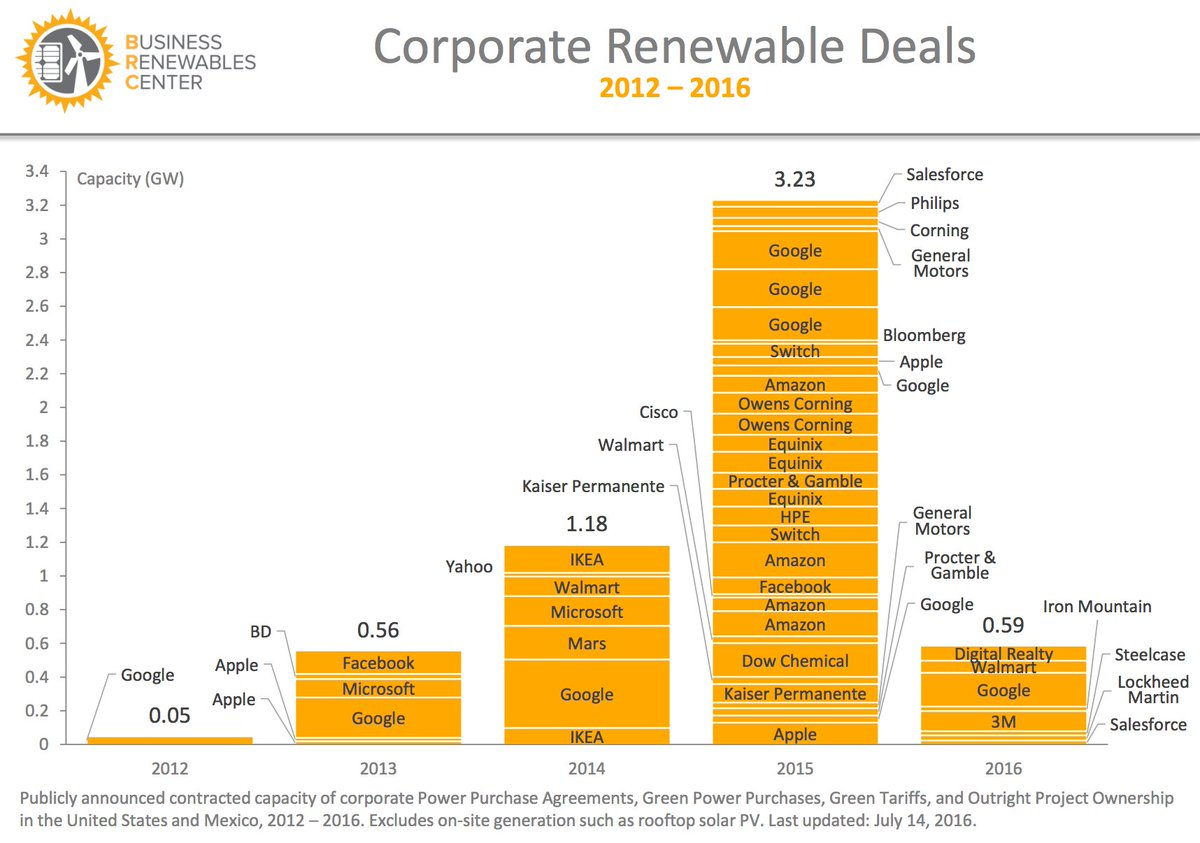 In 2012, Google was virtually the only big US corporate renewables buyer. Look where we are now. (via @RockyMtnInst) https://t.co/0gXJfGnDx1