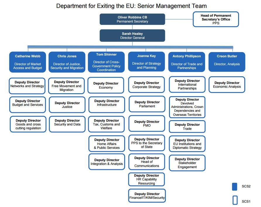 No-one responsible for universities & research in Dept for Exiting EU? What about a chief scientific adviser? https://t.co/5qGPbjSWDD