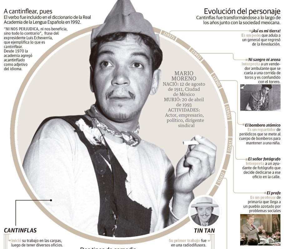 Cantinflas, el peladito que inmortalizó a Mario Moreno https://t.co