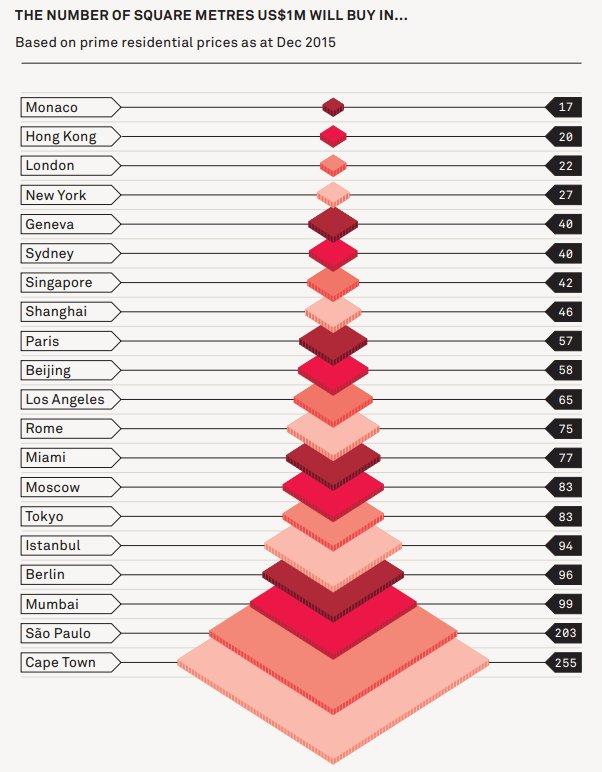 1ミリオンダラー(約1億円)で買えるマンションの広さ。ニューヨーク27平米、ロンドン22平米、香港20平米、モナコに至っては17平米!。東京はモスクワと同じ83平米とか。ゼンゼン大したことありませんね世界的に見れば。 https://t.co/EsrQCj99Zn