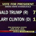 Poll: @realDonaldTrump vs. @HillaryClinton among white Evangelicals. https://t.co/6ohwIh1Q24