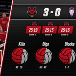The @stAteVolleyball team takes match one 3-0 over Northwestern State! A-State now 1-0 on the season. #WolvesUp https://t.co/Kkb3tQdfT2