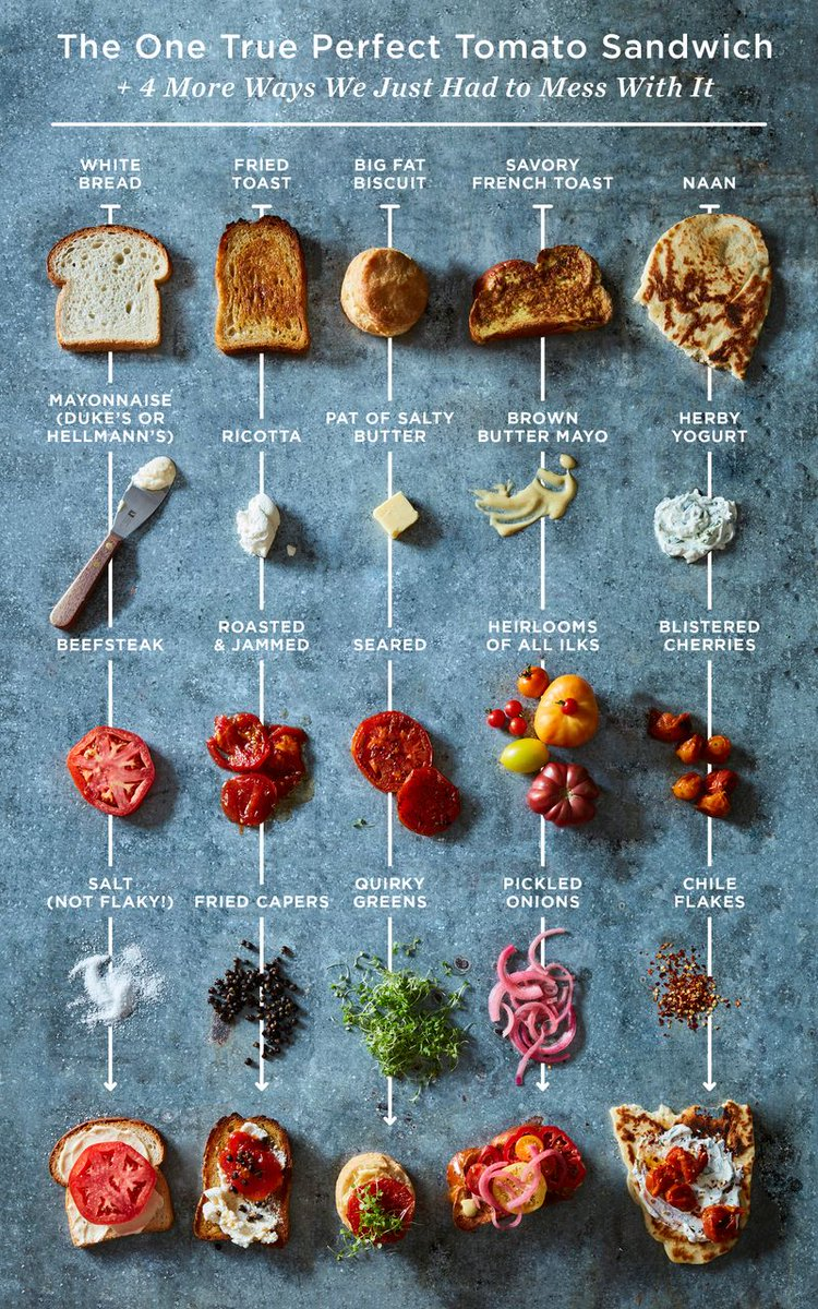 We LOVE this 'Ultimate Tomato Sandwich Guide' from the good folks over at @Food52! #PeakSeasonProduce! #EatGoodFood https://t.co/2YCaXozKjD