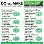 """การใช้ """"Do"""" vs. """"Make"""" แปลว่า""""ทำ"""" ทั้งคู่ แต่ใช้ต่างกันนะคะ *เคยออกใน error หลายครั้ง!* #dek60 #dek61 #GATEng https://t.co/Aig82vm8Ml"""