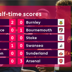 Arsenal have the most to celebrate as we head into the interval on this busy #PL afternoon... https://t.co/r7WCAg3jYt