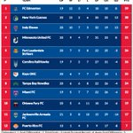 Good morning, #yeg! Lots of #NASL action this weekend. Heres where your Eddies currently sit!! #TopOfTheTable https://t.co/YjoGczppme