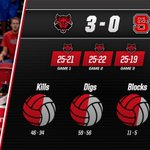 The @stAteVolleyball team defeats NC State 3-0 and improves to 2-0 on the season! #WolvesUp https://t.co/UARvWpreua