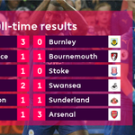 Had time to take a breath? Heres a recap on this afternoons #PL matches... https://t.co/NKZVVR2I4n