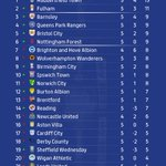 The updated @SkyBetChamp table.   @htafcdotcom stay top after their fourth win from five games. https://t.co/NqIZnb8w3c