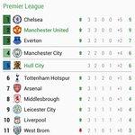 Top 11 EPL buat masa ni.. Man Utd dan Chelsea blum kalah lagi selepas 3 Game . City baru main 2 game dan xkalah lg https://t.co/Hm8ANpoAyY