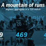 Stats - No T20 match has had as many runs scored as the #INDvWI today https://t.co/tIDQYQsZ63 https://t.co/4Pp03HcfTJ