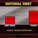 National debt - January 2009 vs. Today. https://t.co/uZx3Fpr8Dh