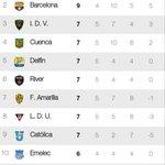 ⚽ Resultados de la Fecha 5 de la 2da Etapa y tabla de posiciones #SerieA #Ecuador 🇪🇨 https://t.co/mke9Qik3uk