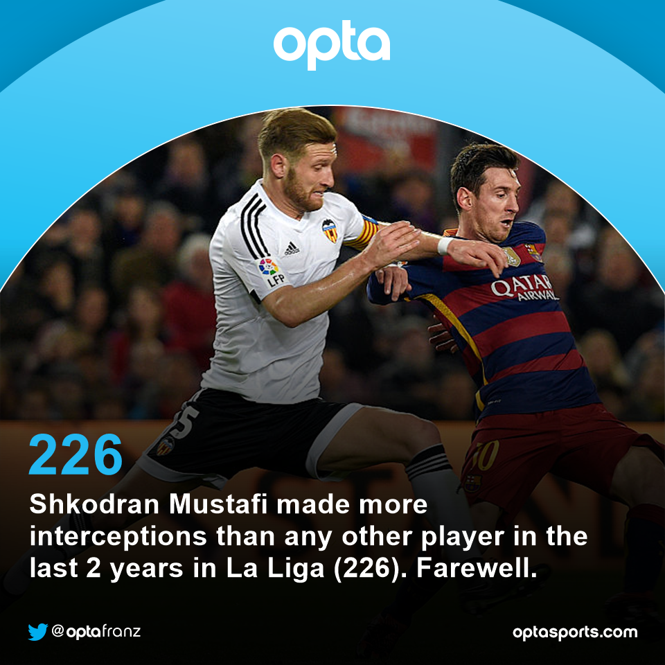 226 - @MustafiOfficial made more interceptions than any other player  in the last 2 years in La Liga. Farewell. https://t.co/55URkjChI1