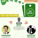 🌑DEPRESSING: HOW TO PAD THE BUDGET AND BECOME A BILLIONAIRE-2 @Ayourb @APCNigeria @jag_bros https://t.co/I4VBDNX5ED https://t.co/jW0Ye1C2mp
