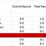 Week 1: District 14-6A Football Standings https://t.co/MHvJ96j2Cq